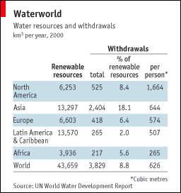 GlobalWaterUsage 2009